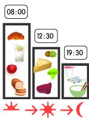 Sant tr s facile manger quilibr - Repas de tous les jours ...
